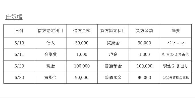 総勘定元帳の書き方|仕訳帳