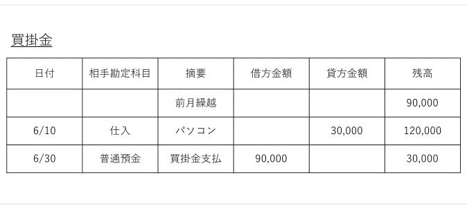 総勘定元帳の書き方|買掛金