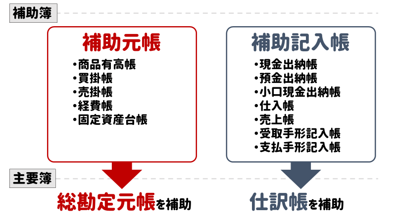 補助簿の種類