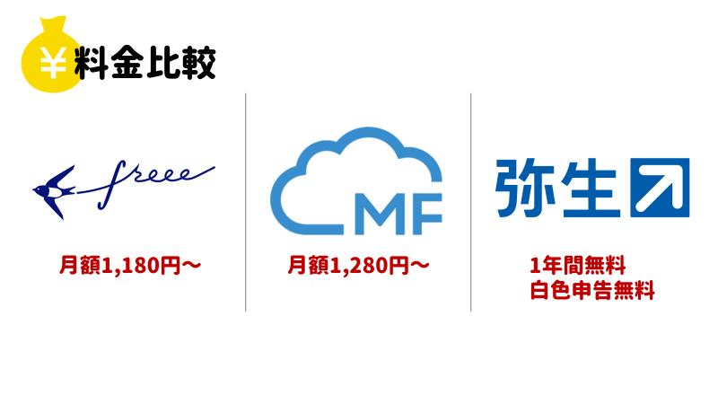 【改定】会計ソフト料金比較