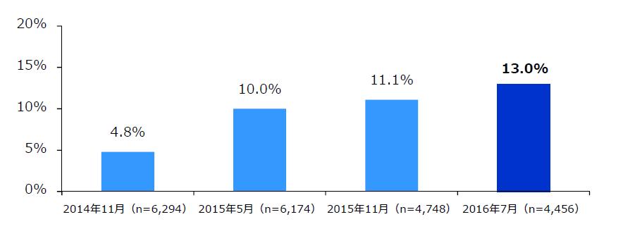 クラウド会計ソフトの利用率