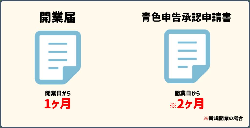 開業届の提出期限と開業日の決め方 その他開業時に関係する書類の期限 ...